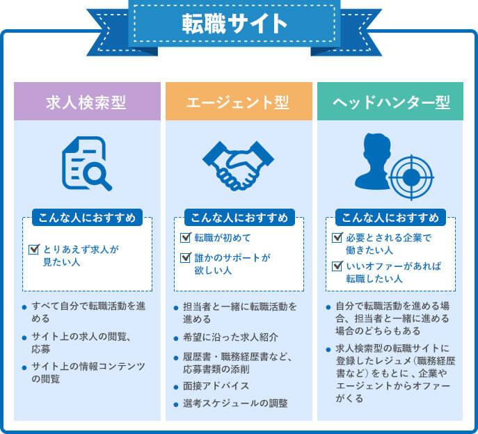 転職サイトの種類PC版