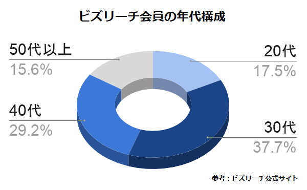 ビズリーチ会員の年代構成グラフ