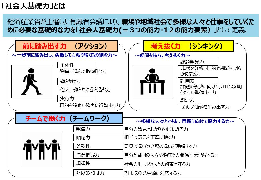 社会人基礎力のスライド