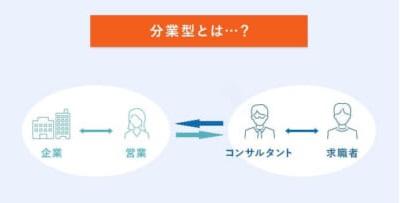 分業型のイメージ