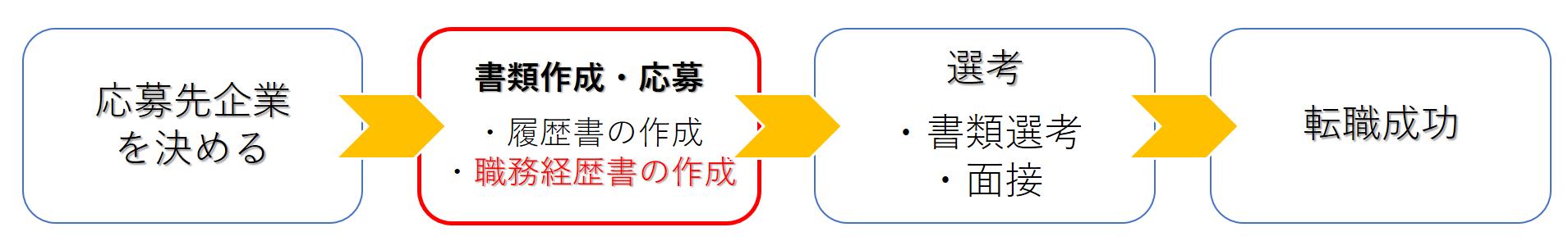 職務経歴書_書き方