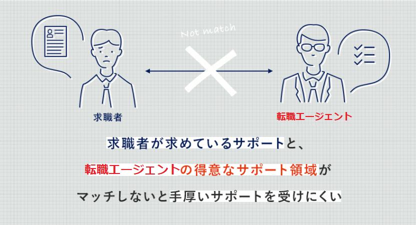大手エージェントで起こりがちな、求職者と転職エージェントのミスマッチ