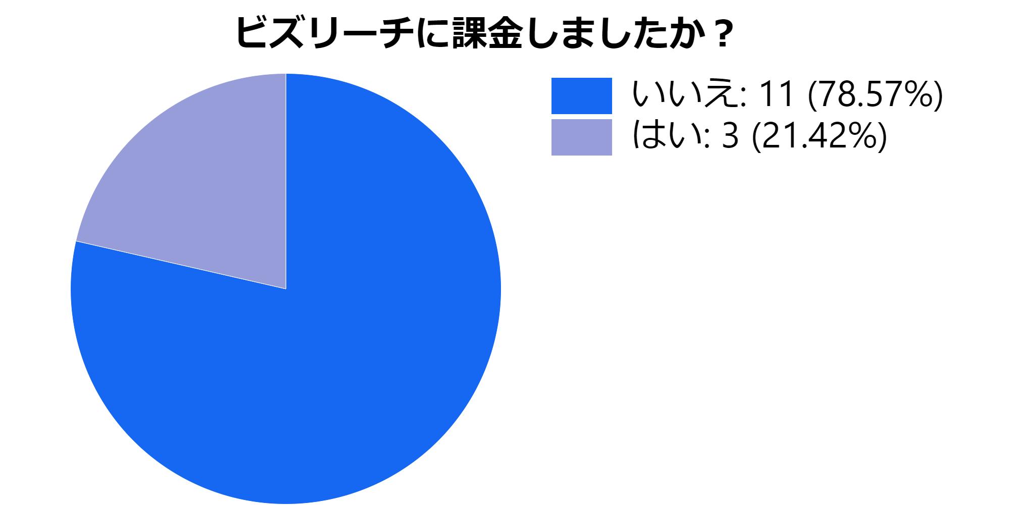ビズリーチに課金した割合の円グラフ
