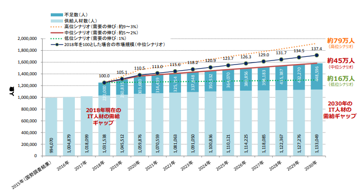 IT人材の需給ギャップに関するグラフ