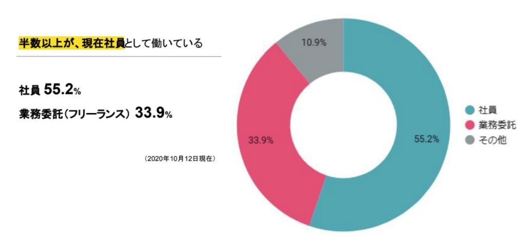 コデアルの雇用形態別登録者数内訳