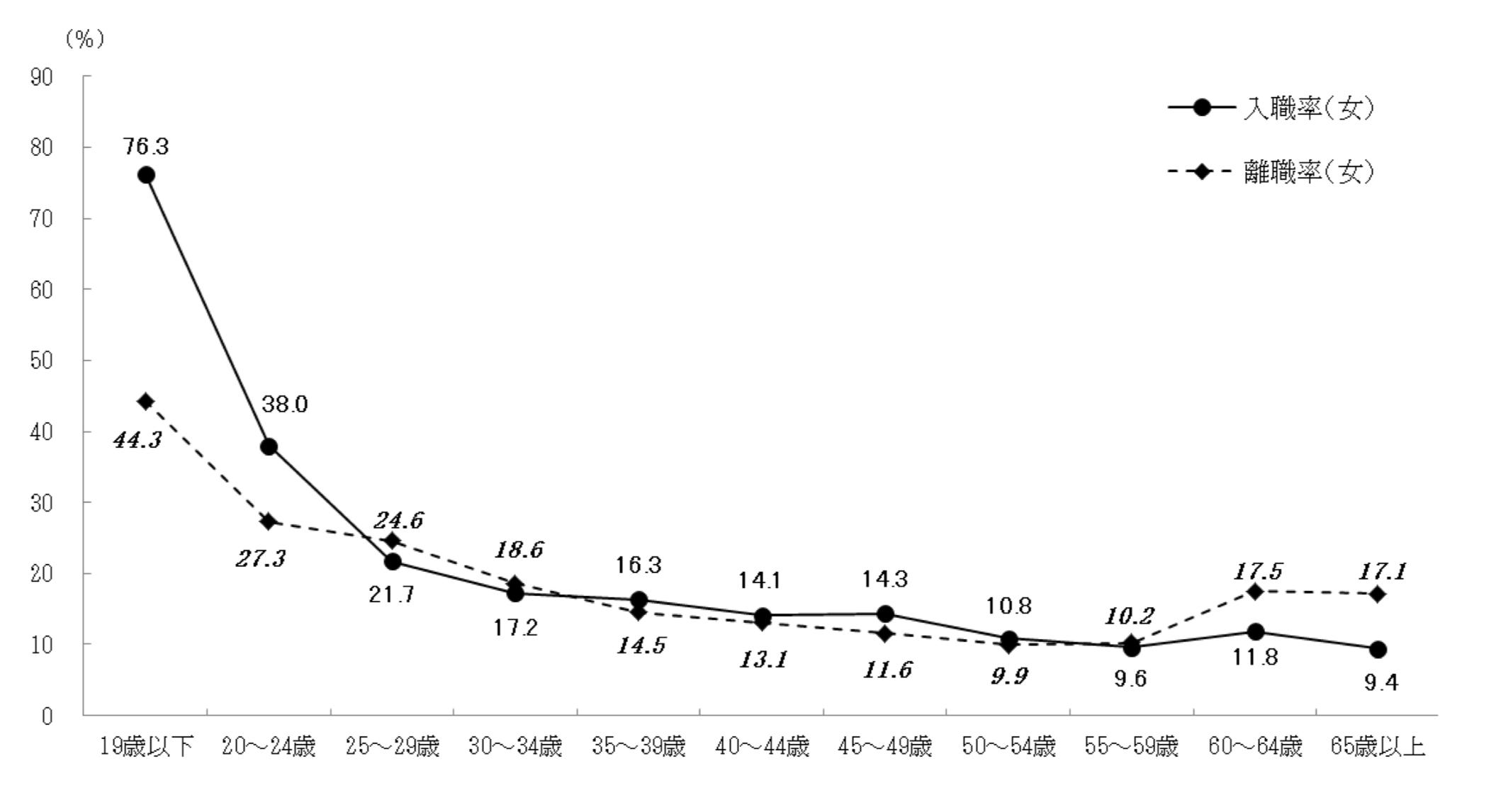 年齢階級別入職率・離職率(平成29年・女)