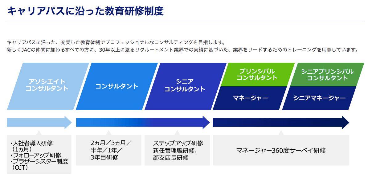 JACリクルートメントの研修制度