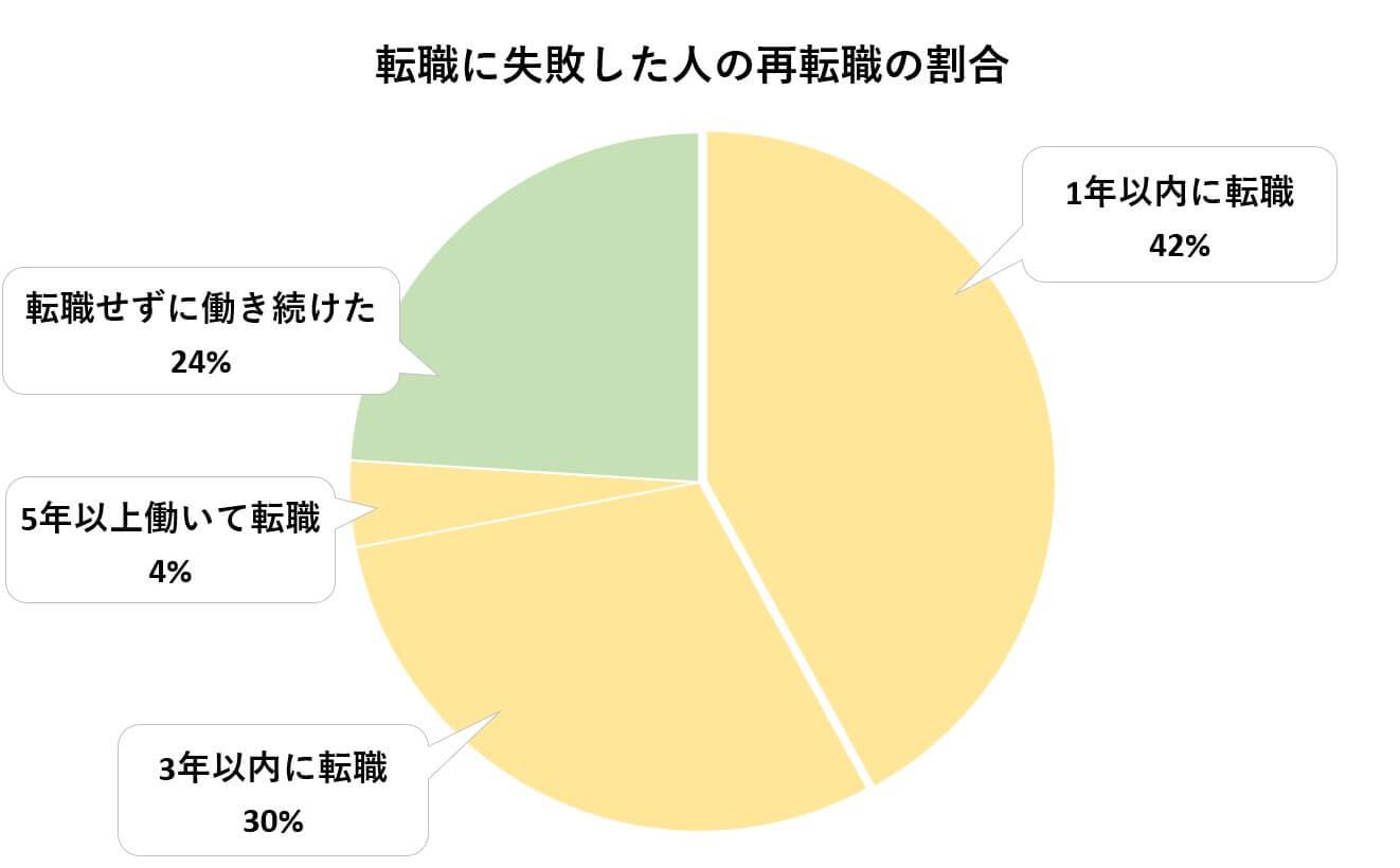 転職に失敗した人の再転職の割合の円グラフ。