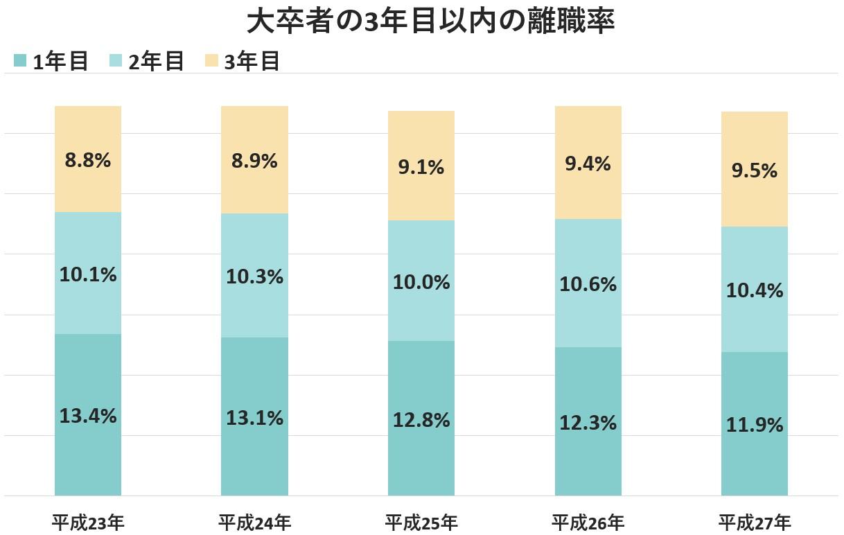大卒3年目以内の離職率