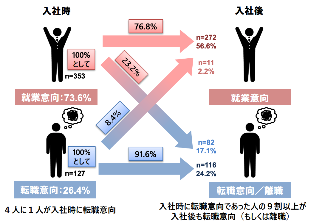 入社前後の転職意向の違いをまとめたスライド1