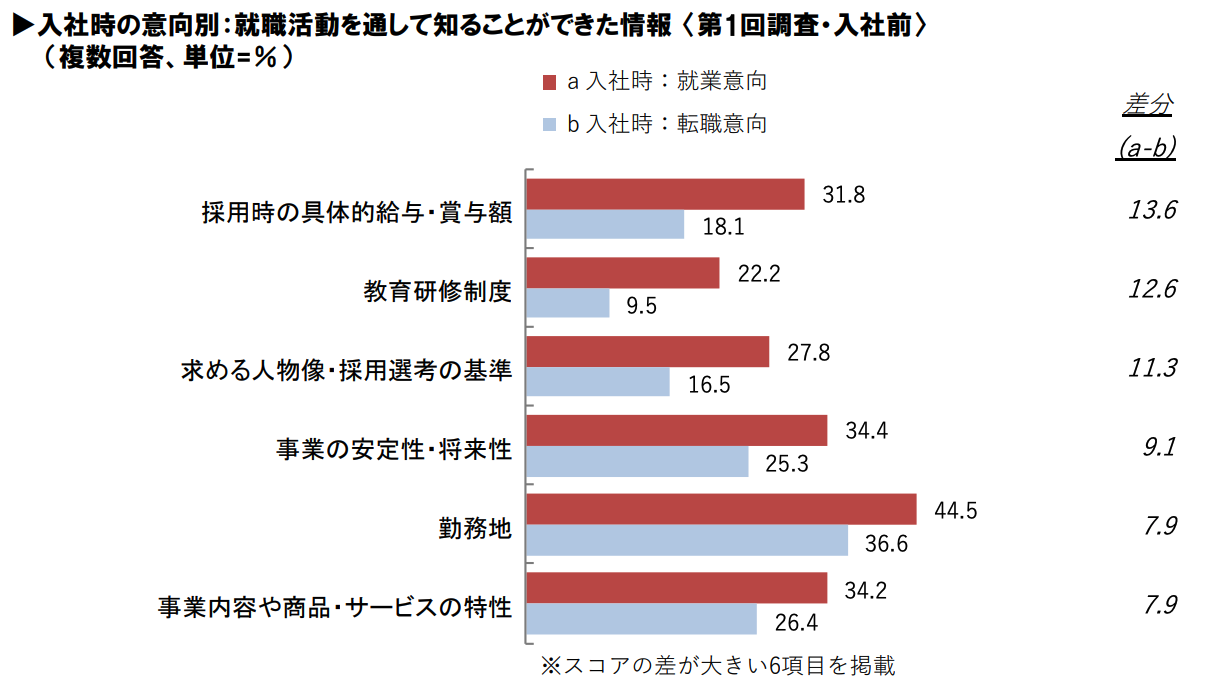 入社時に就業意向が高い人が就職活動で力を入れたこと2