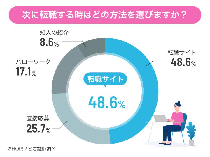 転職方法の円グラフ