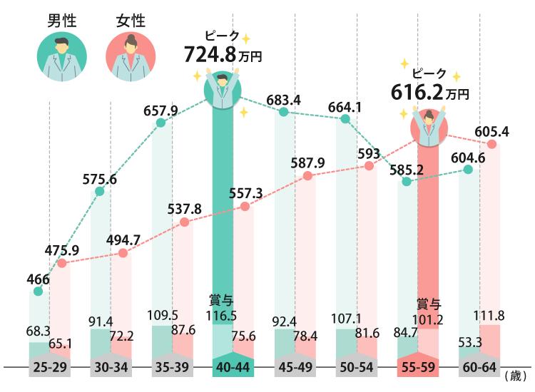 薬剤師 年収 推移
