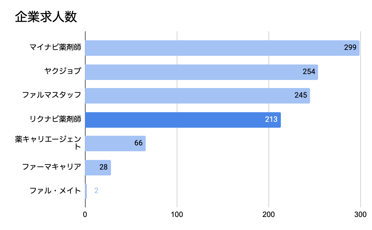 2021年5月企業求人数