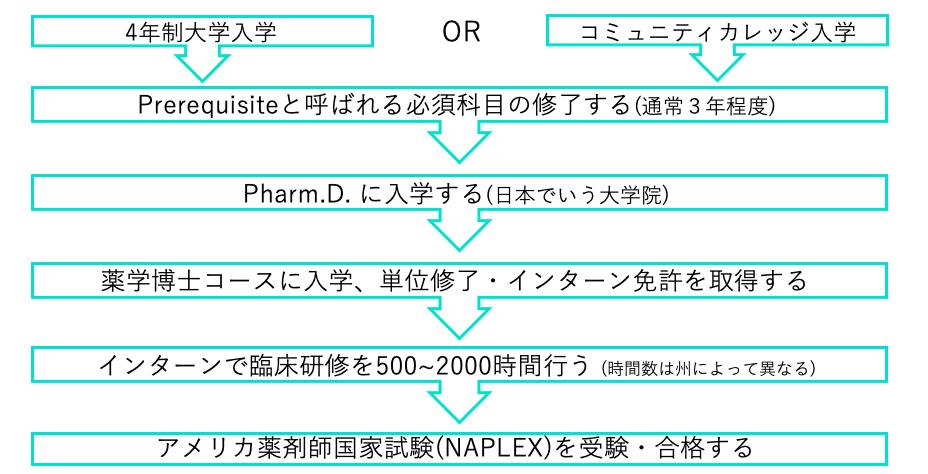 アメリカ薬剤師 資格取得方法 Pharm.D.