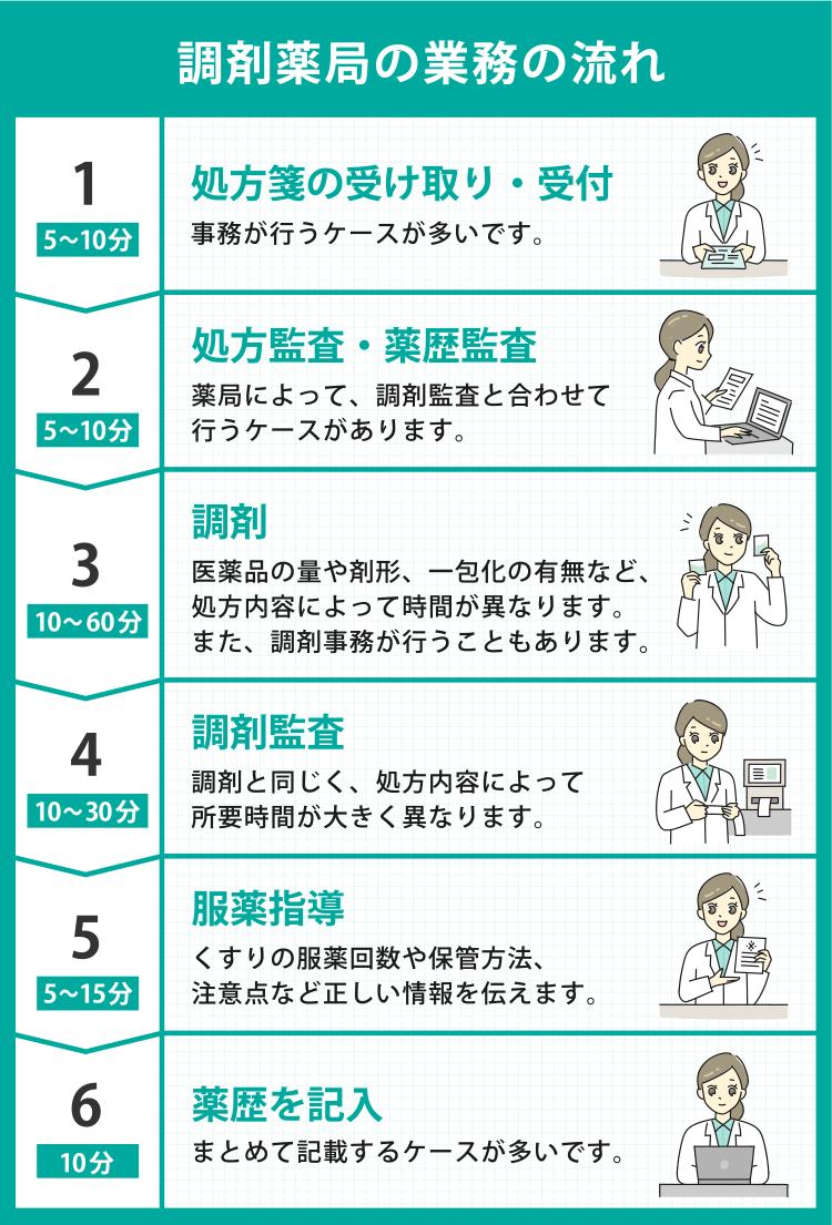 調剤業務1日の流れ