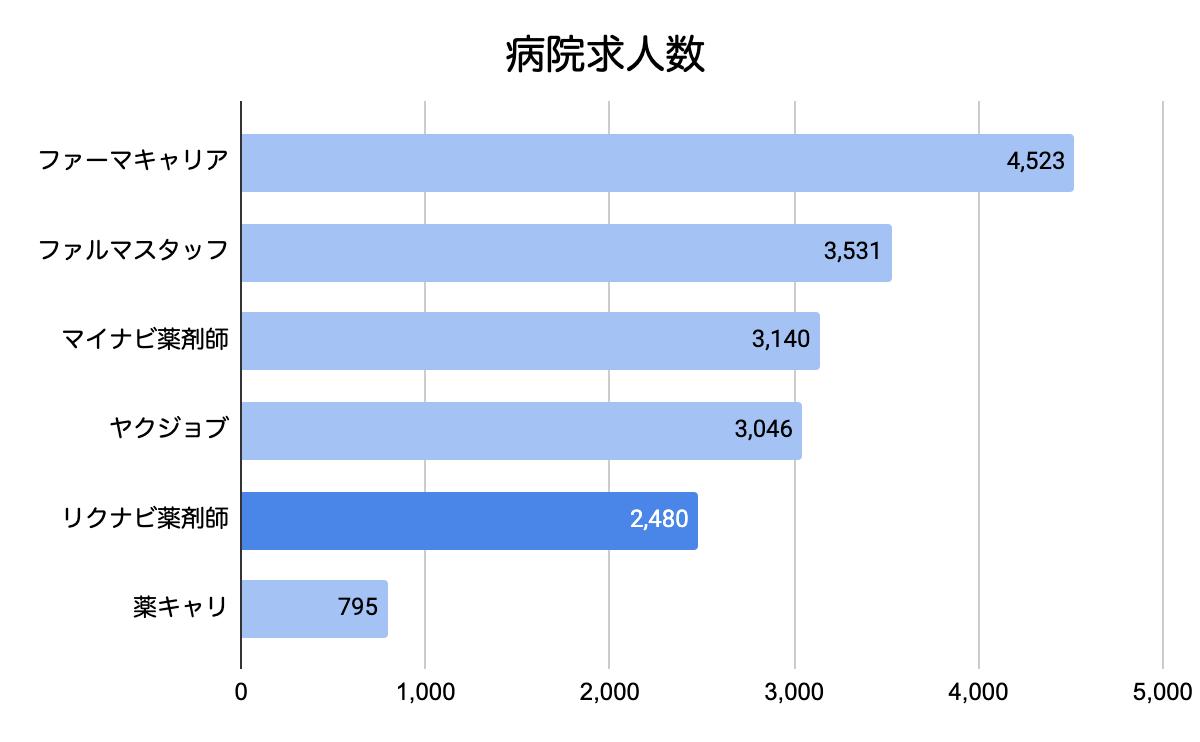 2021年5月転職サイトの病院求人数