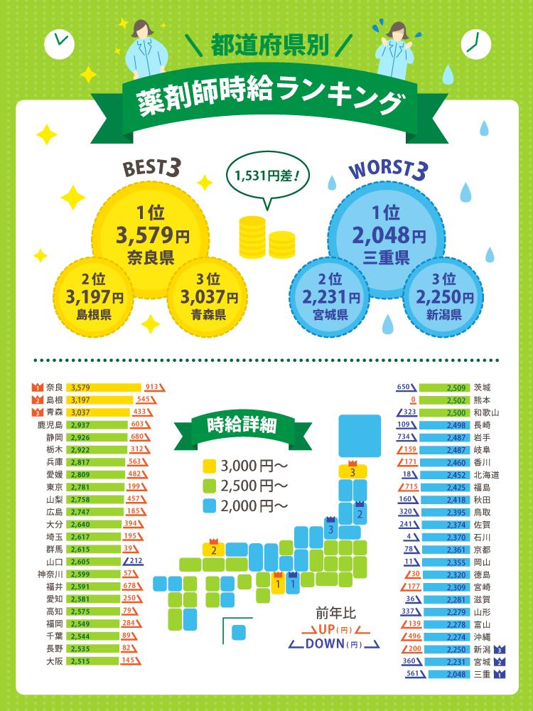 都道府県別平均時給ランキング