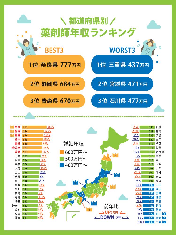 都道府県別平均年収ランキング