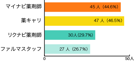 利用率TOP4の転職サイト(21社中)
