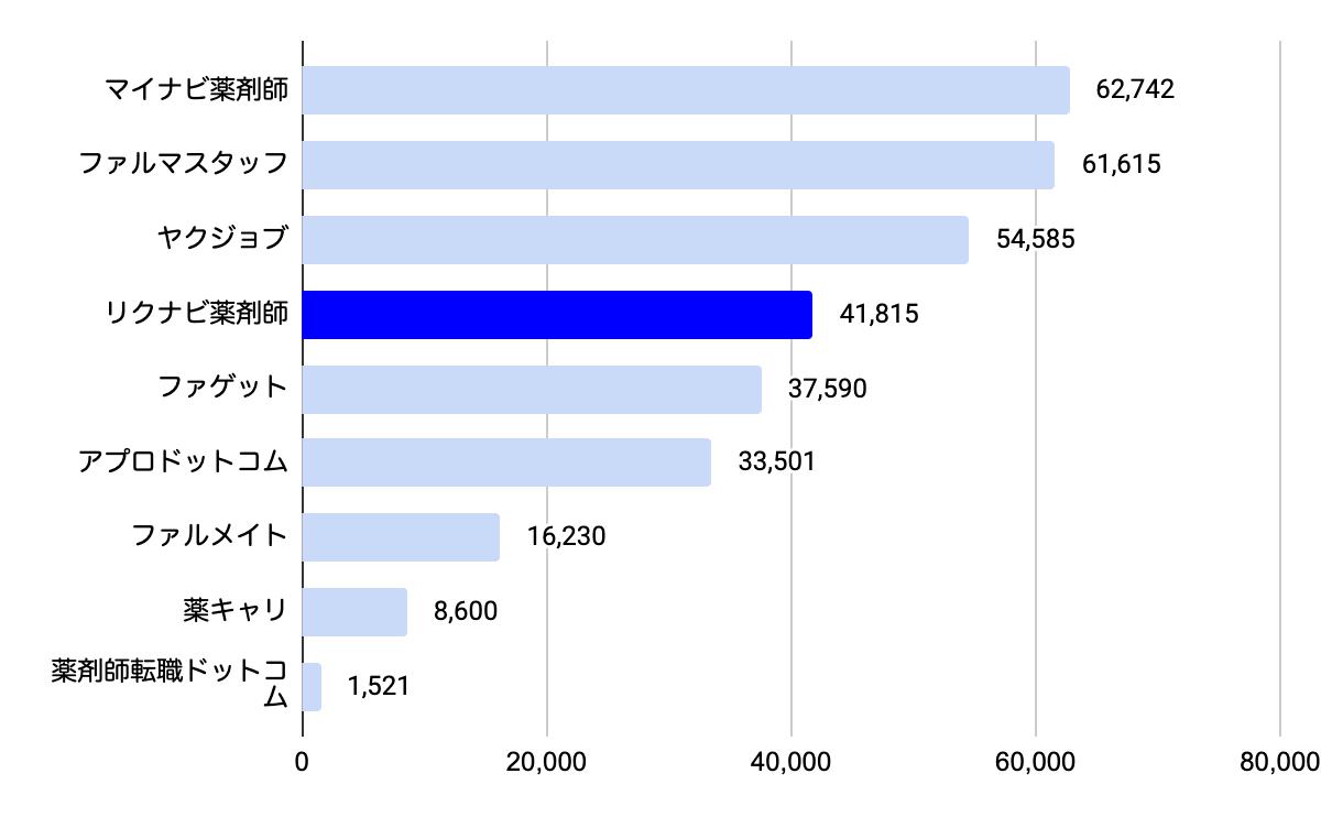 転職サイトの総合求人数