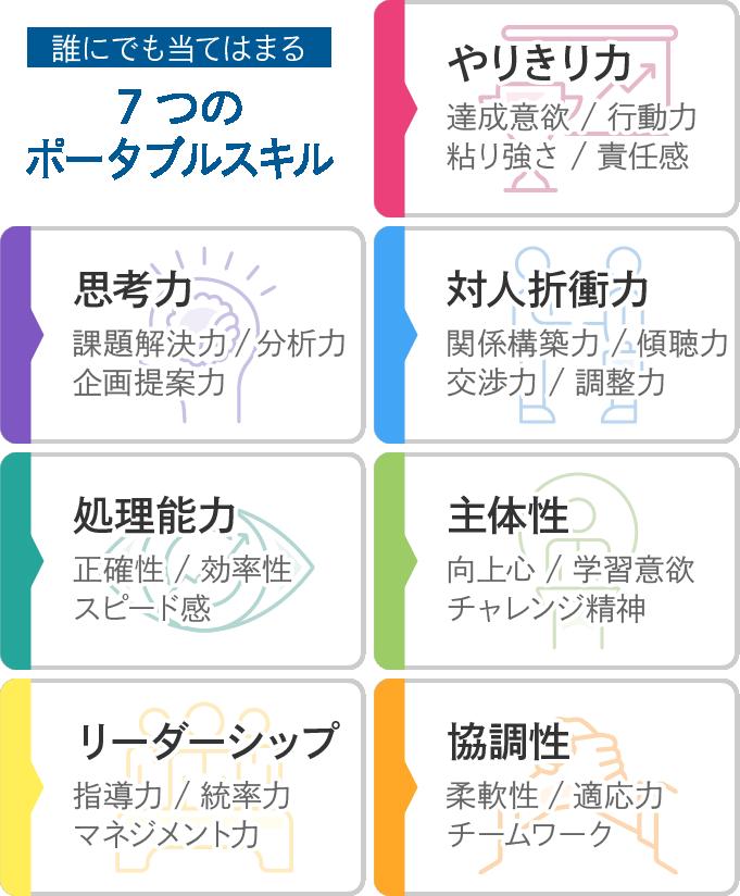 7つのポータブルスキル一覧表(SP版)