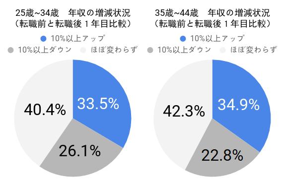 30代の年収の増減状況(転職前と転職後1年目比較)