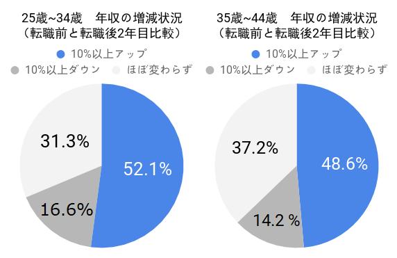 30代の年収の増減状況(転職前と転職後2年目比較)