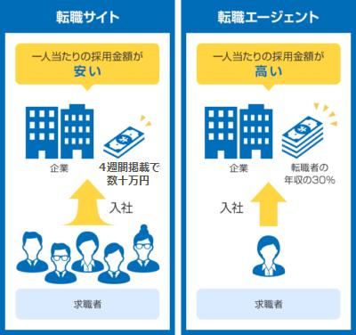 転職サイトと転職エージェントの料金について説明した図