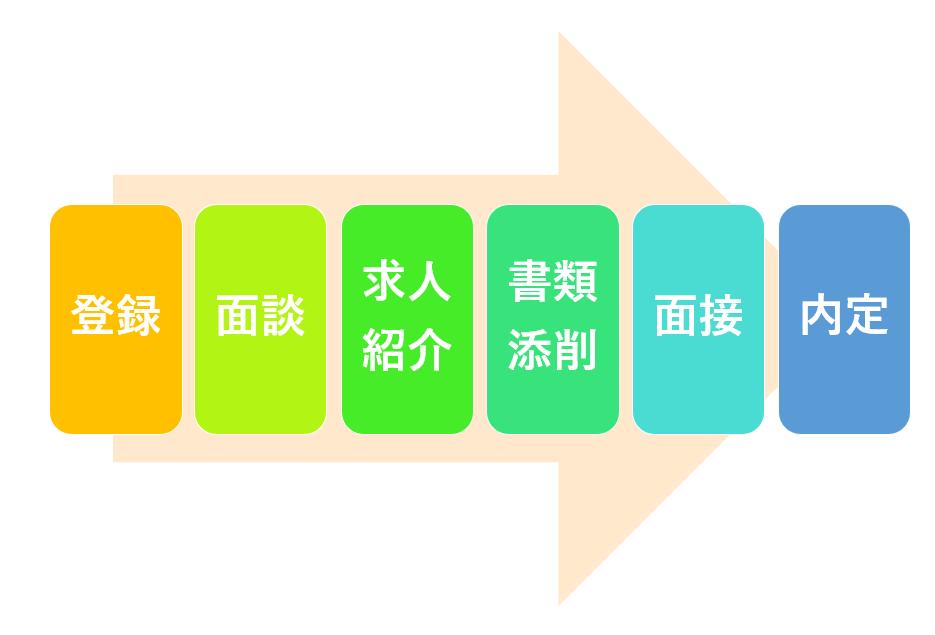 転職活動のプロセス