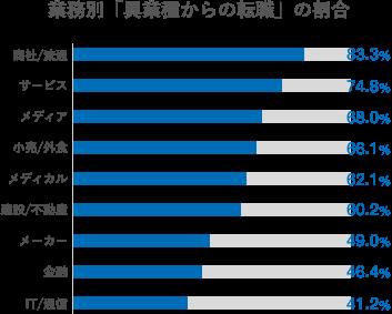 業種別「異業種からの転職」の割合