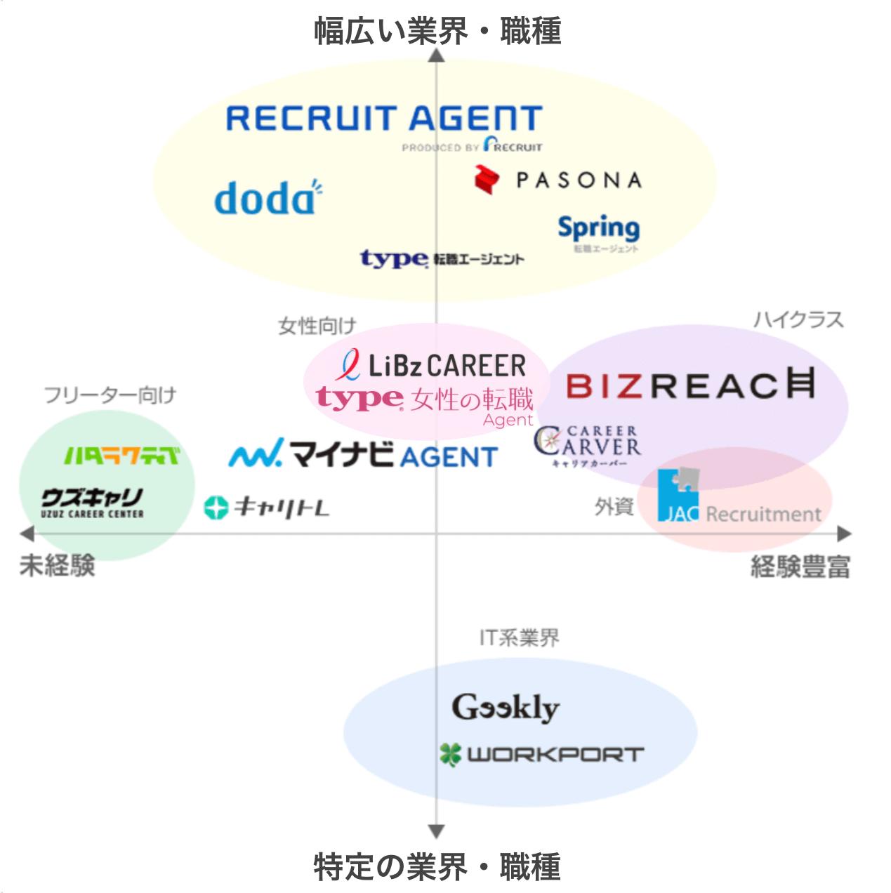 転職エージェント特徴のポジショニングマップ