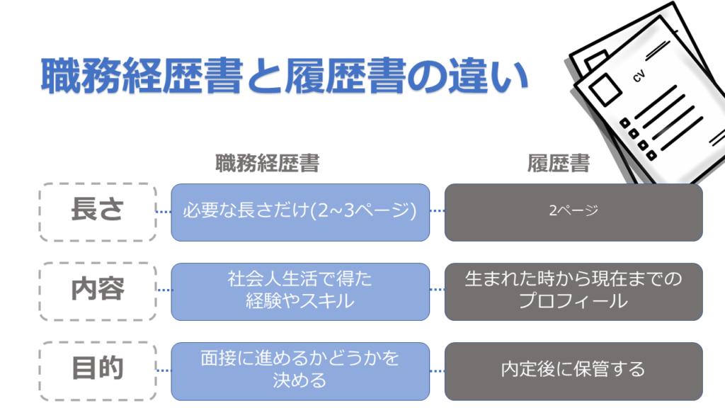 職務経歴書と履歴書の違いを説明した図