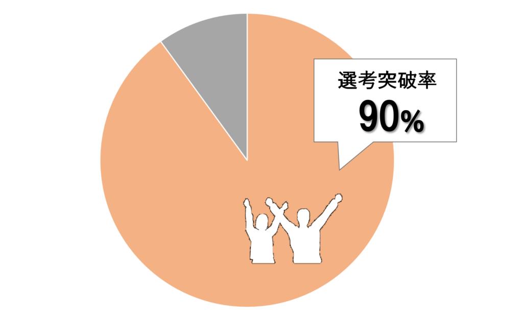高卒フリーターでも90%は選考突破できる!