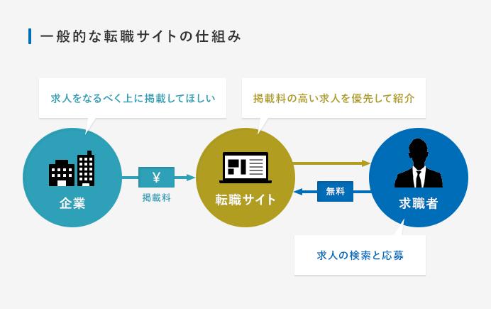 一般的な転職サイトのシステム
