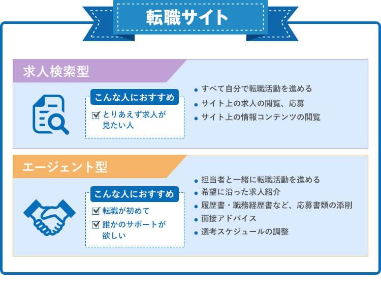 転職サイトの種類(2種類)