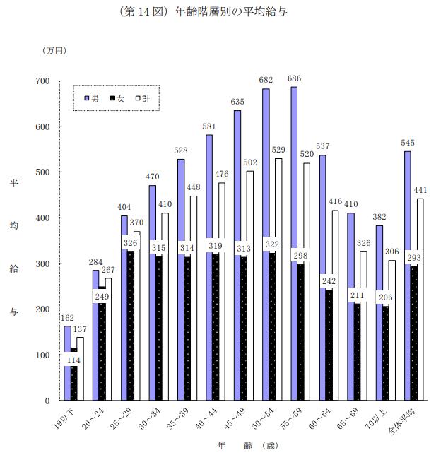 平成30年分「民間給与実態統計調査」平均年収のグラフ