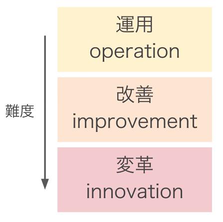 運用改善変革の図