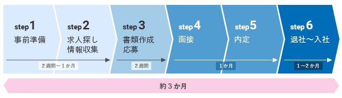 転職の進め方の6step