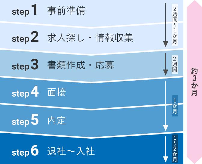 転職の進め方の6step(スマホ表示)