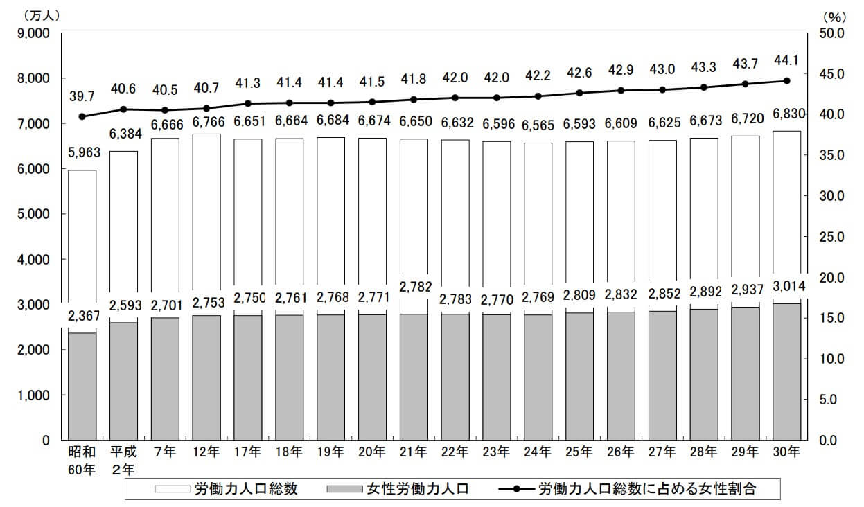 女性の労働人口のグラフ