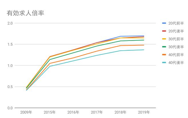 2009年から2019年までの有効求人倍率の推移