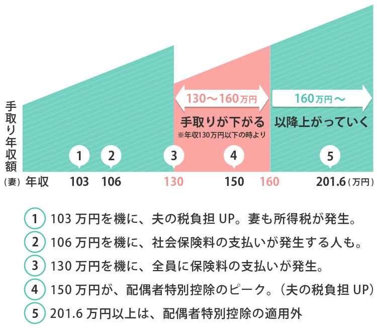 扶養と手取り額の推移グラフー130万円の壁