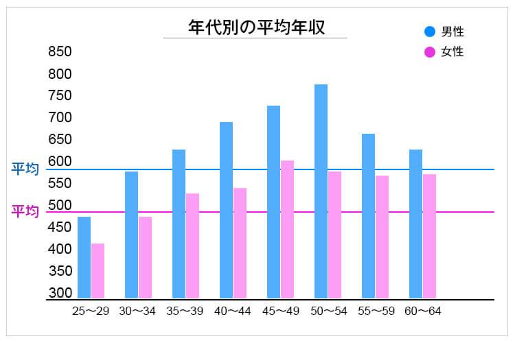 年代別の薬剤師平均年収