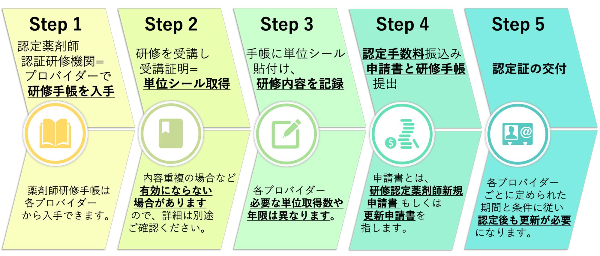 認定薬剤師 資格取得の流れ 5ステップ