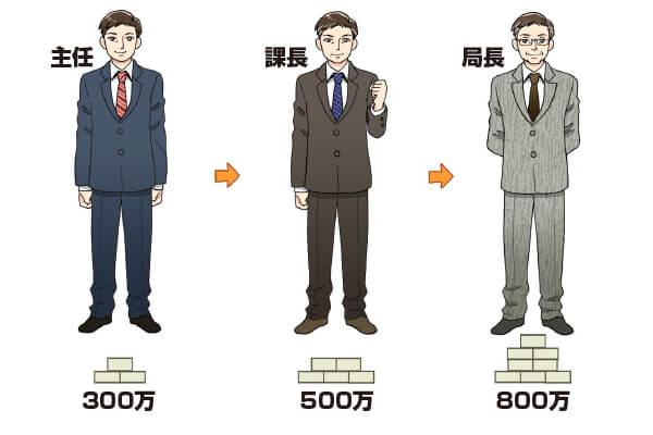 役職によって年収が変化する