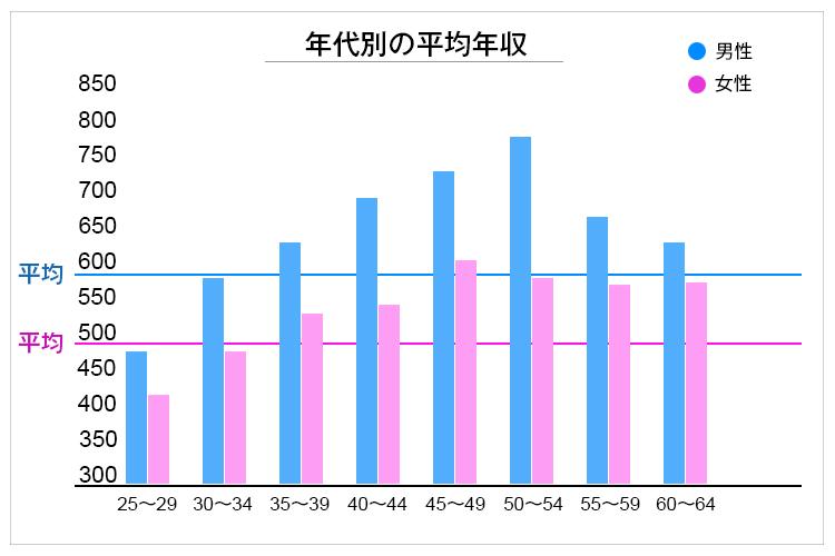 薬剤師の年代別平均年収