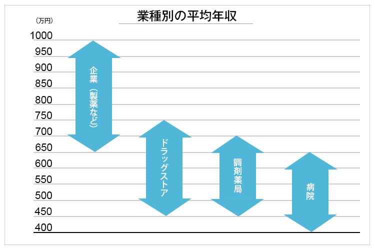 薬剤師の業種別年収比較