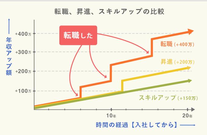 薬剤師が年収を上げる方法比較